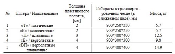 МСНС-К многофункциональные спасательные носилки Самоспас классические