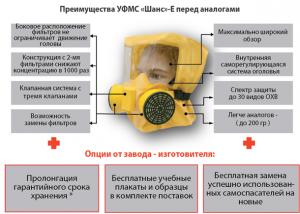 Самоспасатель УФМС Шанс-Е (полумаска)
